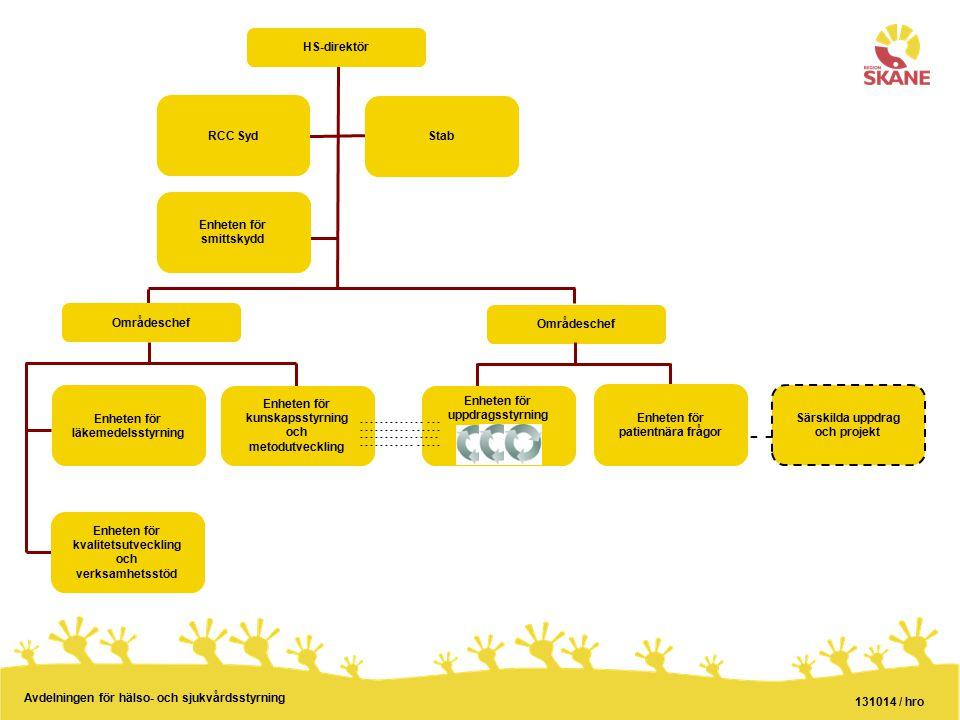 - - Enheten för uppdragsstyrning HS-direktör Områdeschef 131014 / hro Enheten för patientnära frågor Enheten för kunskapsstyrning och metodutveckling