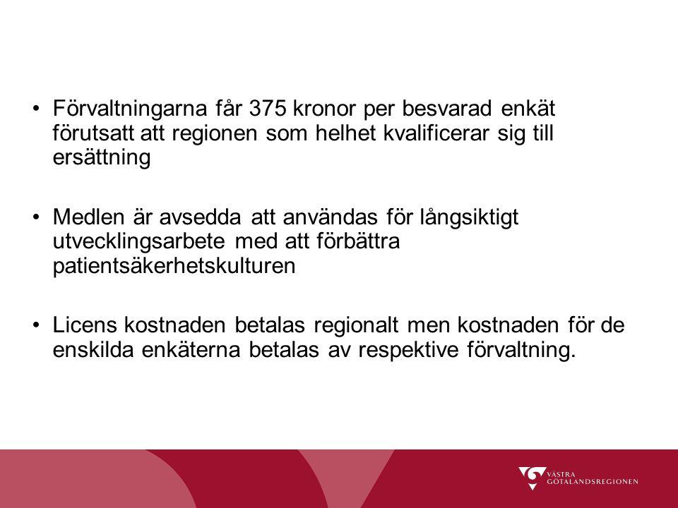 Förvaltningarna får 375 kronor per besvarad enkät förutsatt att regionen som helhet kvalificerar sig till ersättning Medlen är avsedda att användas fö