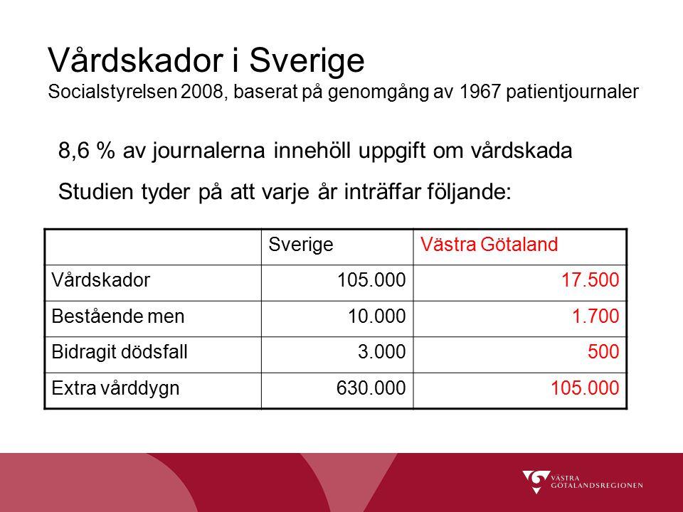 Vårdskador i Sverige Socialstyrelsen 2008, baserat på genomgång av 1967 patientjournaler SverigeVästra Götaland Vårdskador105.00017.500 Bestående men1