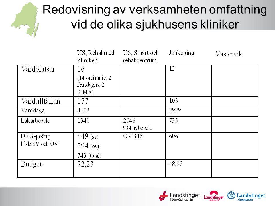 Redovisning av verksamheten omfattning vid de olika sjukhusens kliniker