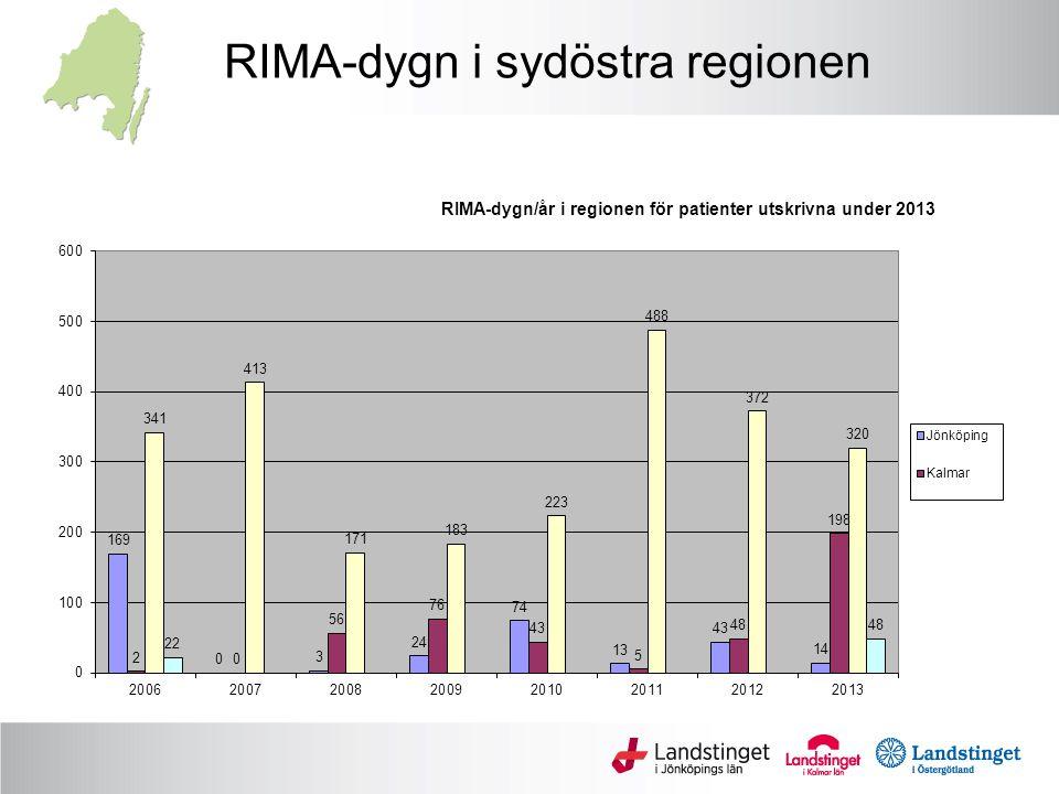 RIMA-dygn i sydöstra regionen