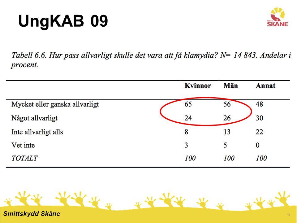 13 UngKAB 09 Smittskydd Skåne