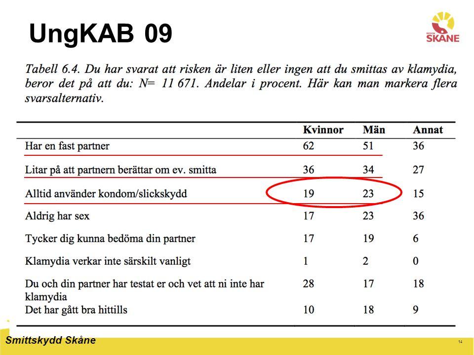 14 UngKAB 09 Smittskydd Skåne