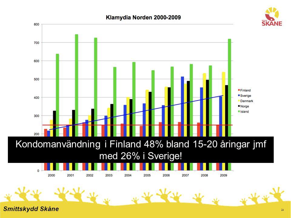 24 Kondomanvändning i Finland 48% bland 15-20 åringar jmf med 26% i Sverige! Smittskydd Skåne