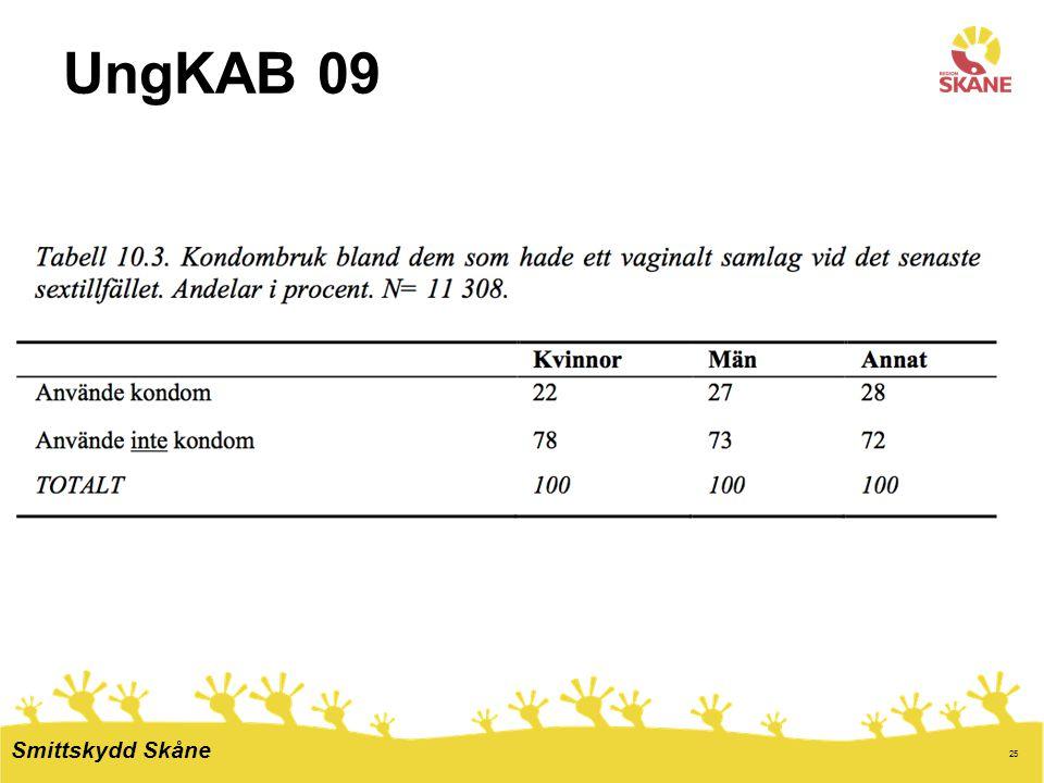 25 UngKAB 09 Smittskydd Skåne