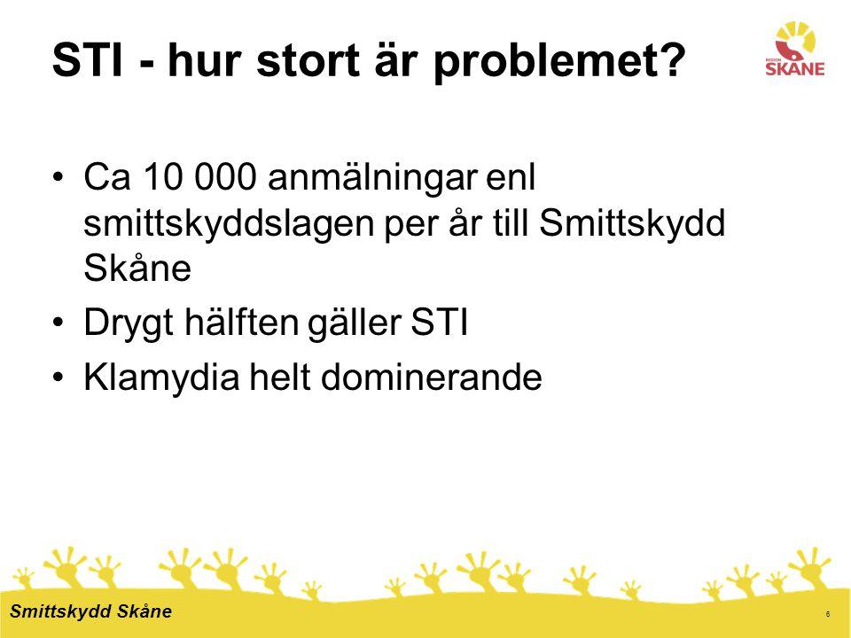 6 STI - hur stort är problemet? Ca 10 000 anmälningar enl smittskyddslagen per år till Smittskydd Skåne Drygt hälften gäller STI Klamydia helt dominer