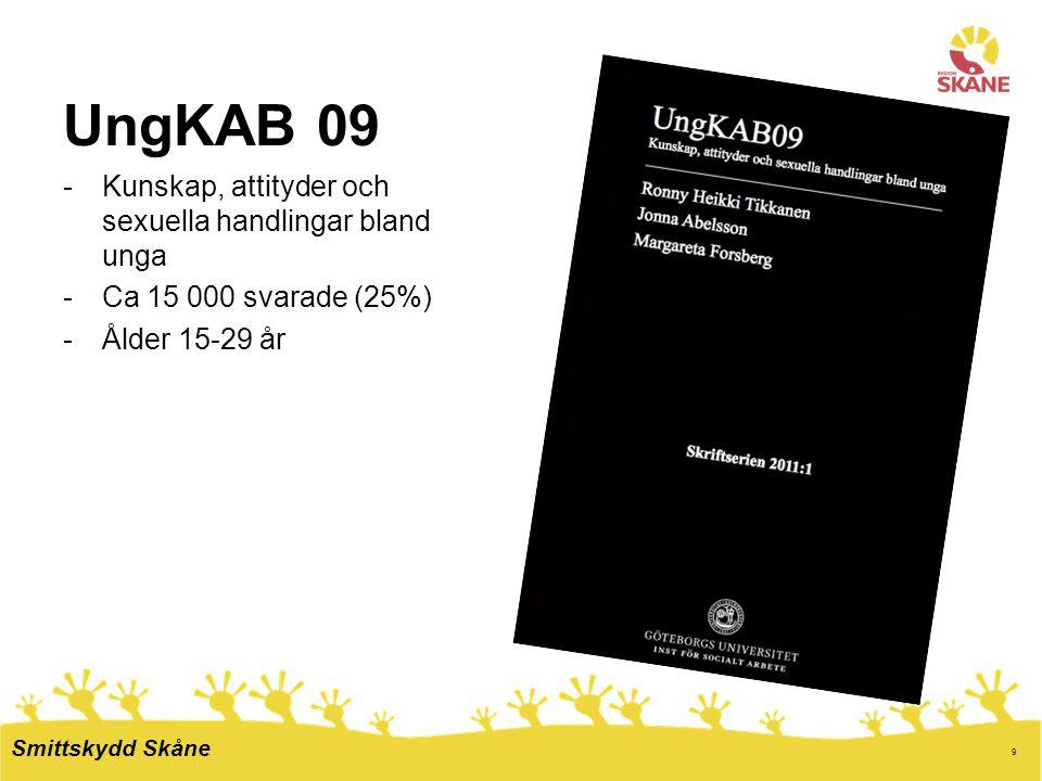 9 UngKAB 09 -Kunskap, attityder och sexuella handlingar bland unga -Ca 15 000 svarade (25%) -Ålder 15-29 år Smittskydd Skåne