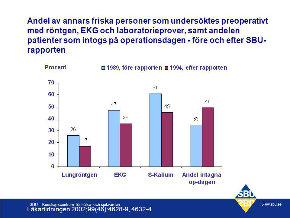 SBU – Kunskapscentrum för hälso- och sjukvården www.sbu.se 8 Andel av annars friska personer som undersöktes preoperativt med röntgen, EKG och laborat