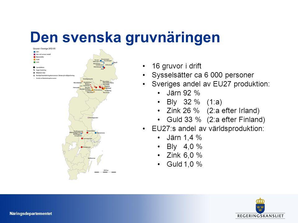 Näringsdepartementet Den svenska gruvnäringen 16 gruvor i drift Sysselsätter ca 6 000 personer Sveriges andel av EU27 produktion: Järn 92 % Bly32 % (1:a) Zink 26 %(2:a efter Irland) Guld 33 % (2:a efter Finland) EU27:s andel av världsproduktion: Järn 1,4 % Bly 4,0 % Zink6,0 % Guld1,0 %