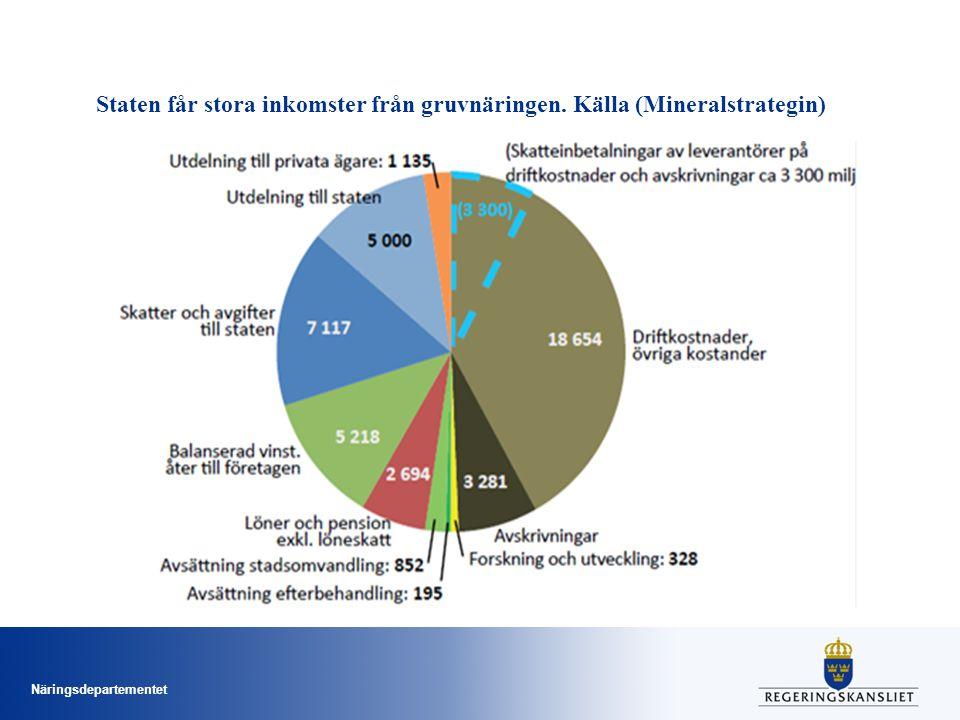 Näringsdepartementet Staten får stora inkomster från gruvnäringen. Källa (Mineralstrategin)