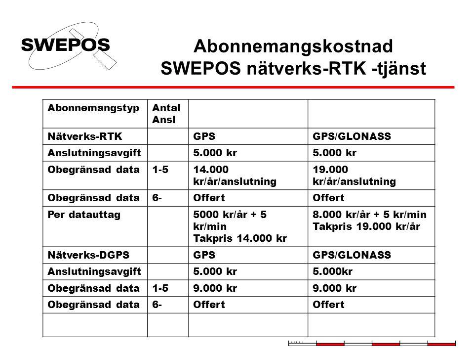 Abonnemangskostnad SWEPOS nätverks-RTK -tjänst AbonnemangstypAntal Ansl Nätverks-RTKGPSGPS/GLONASS Anslutningsavgift5.000 kr Obegränsad data1-514.000 kr/år/anslutning 19.000 kr/år/anslutning Obegränsad data6-Offert Per datauttag5000 kr/år + 5 kr/min Takpris 14.000 kr 8.000 kr/år + 5 kr/min Takpris 19.000 kr/år Nätverks-DGPSGPSGPS/GLONASS Anslutningsavgift5.000 kr Obegränsad data1-59.000 kr Obegränsad data6-Offert