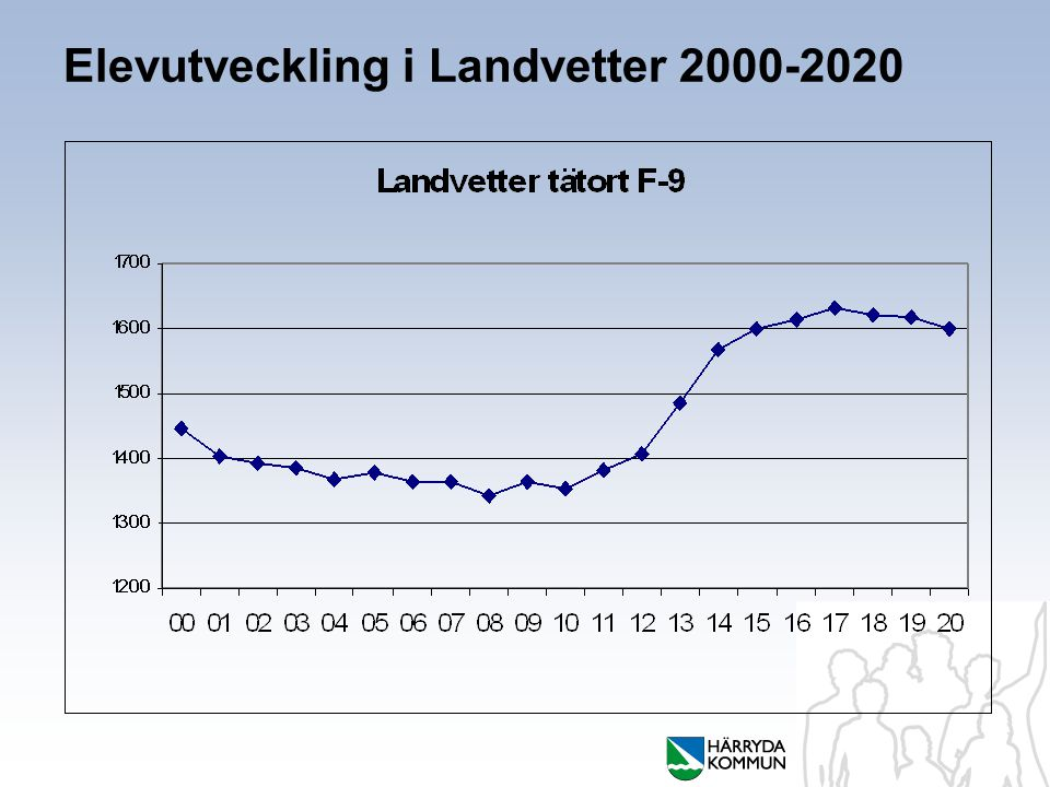 Elevutveckling i Landvetter 2000-2020