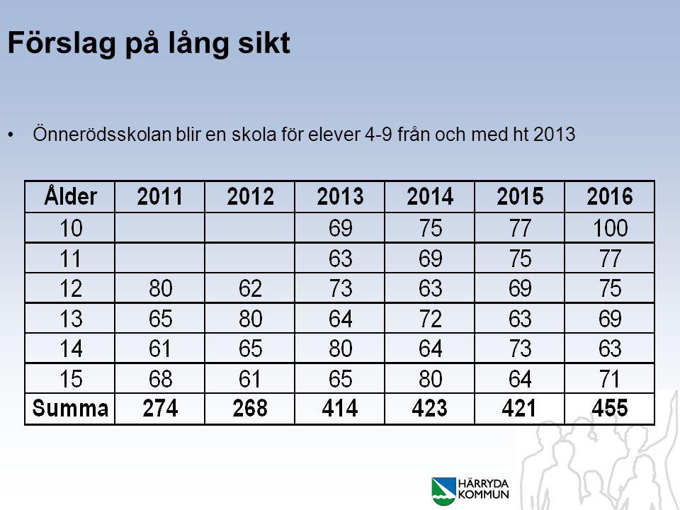 Förslag på lång sikt Önnerödsskolan blir en skola för elever 4-9 från och med ht 2013