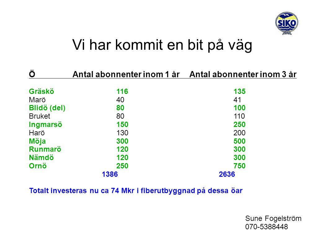 Vi har kommit en bit på väg Sune Fogelström 070-5388448 ÖAntal abonnenter inom 1 årAntal abonnenter inom 3 år Gräskö116135 Marö4041 Blidö (del)80100 Bruket80110 Ingmarsö150250 Harö130200 Möja300500 Runmarö120300 Nämdö120300 Ornö250750 13862636 Totalt investeras nu ca 74 Mkr i fiberutbyggnad på dessa öar