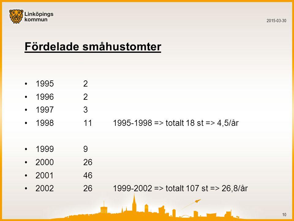 Fördelade småhustomter 19952 19962 19973 1998111995-1998 => totalt 18 st => 4,5/år 19999 200026 200146 2002261999-2002 => totalt 107 st => 26,8/år 2015-03-30 10