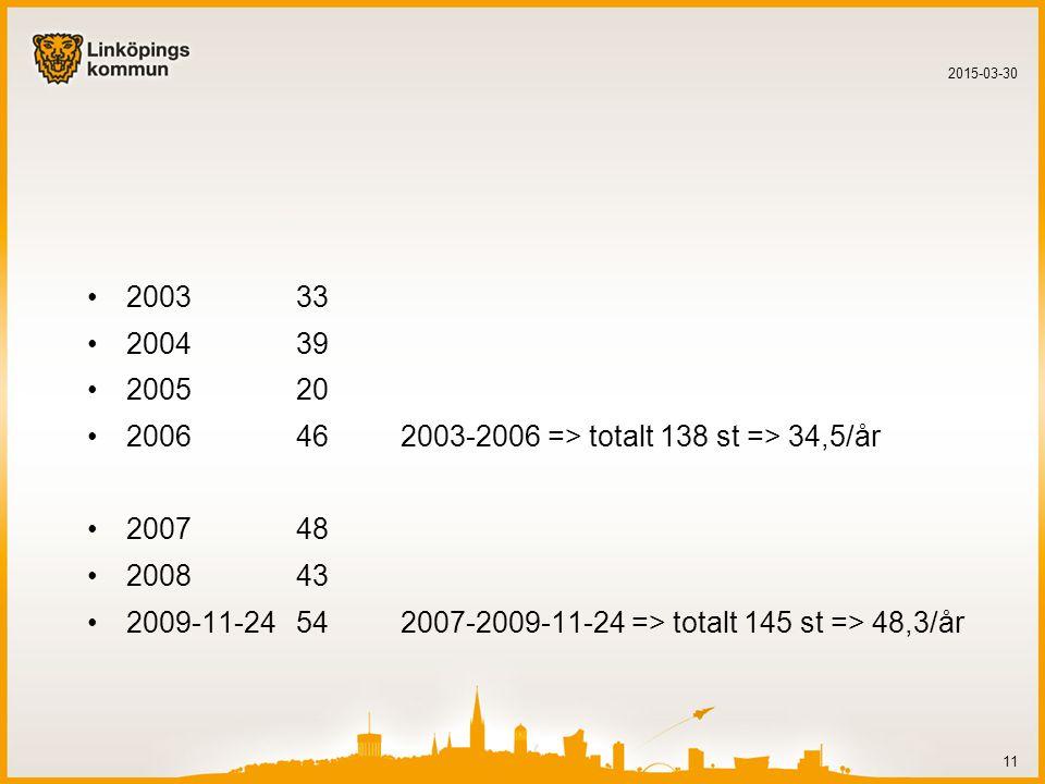 200333 200439 200520 2006462003-2006 => totalt 138 st => 34,5/år 200748 200843 2009-11-24542007-2009-11-24 => totalt 145 st => 48,3/år 2015-03-30 11