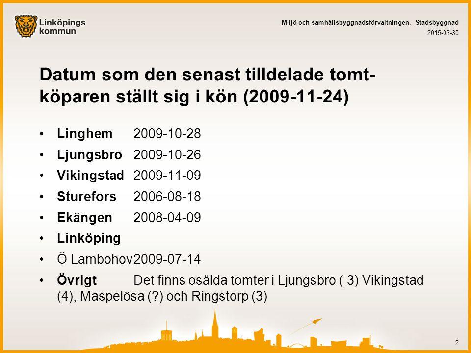 Datum som den senast tilldelade tomt- köparen ställt sig i kön (2009-11-24) Linghem2009-10-28 Ljungsbro2009-10-26 Vikingstad2009-11-09 Sturefors2006-08-18 Ekängen2008-04-09 Linköping Ö Lambohov2009-07-14 ÖvrigtDet finns osålda tomter i Ljungsbro ( 3) Vikingstad (4), Maspelösa ( ) och Ringstorp (3) 2015-03-30 Miljö och samhällsbyggnadsförvaltningen, Stadsbyggnad 2