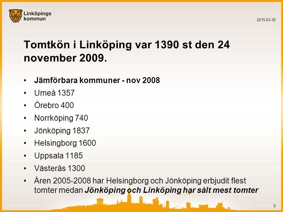 Tomtkön i Linköping var 1390 st den 24 november 2009. Jämförbara kommuner - nov 2008 Umeå 1357 Örebro 400 Norrköping 740 Jönköping 1837 Helsingborg 16
