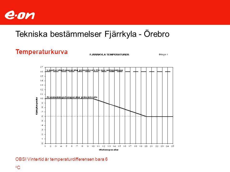 OBS! Vintertid är temperaturdifferensen bara 6 o C Tekniska bestämmelser Fjärrkyla - Örebro Temperaturkurva