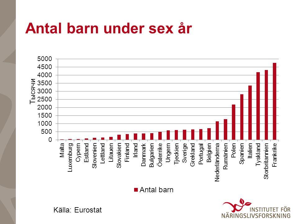 Andel barn i formell barnomsorg Källa: Europeiska kommissionen