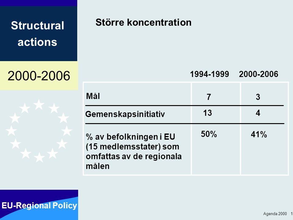2000-2006 EU-Regional Policy Structural actions Agenda 2000 1 Större koncentration Mål 2000-2006 % av befolkningen i EU (15 medlemsstater) som omfattas av de regionala målen 41% Gemenskapsinitiativ 13 1994-1999 4 50% 37