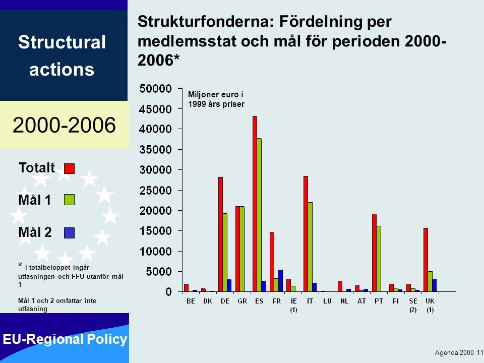 2000-2006 EU-Regional Policy Structural actions Agenda 2000 11 Strukturfonderna: Fördelning per medlemsstat och mål för perioden 2000- 2006* Totalt Mål 1 Mål 2 * i totalbeloppet ingår utfasningen och FFU utanför mål 1 Mål 1 och 2 omfattar inte utfasning Miljoner euro i 1999 års priser