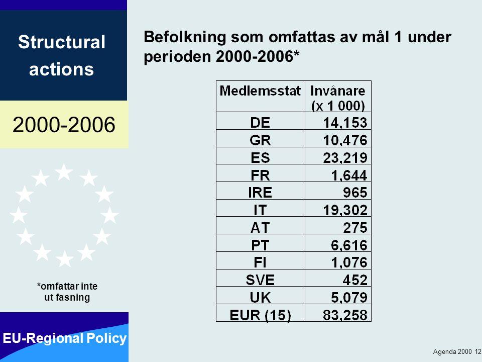 2000-2006 EU-Regional Policy Structural actions Agenda 2000 12 Befolkning som omfattas av mål 1 under perioden 2000-2006* *omfattar inte ut fasning