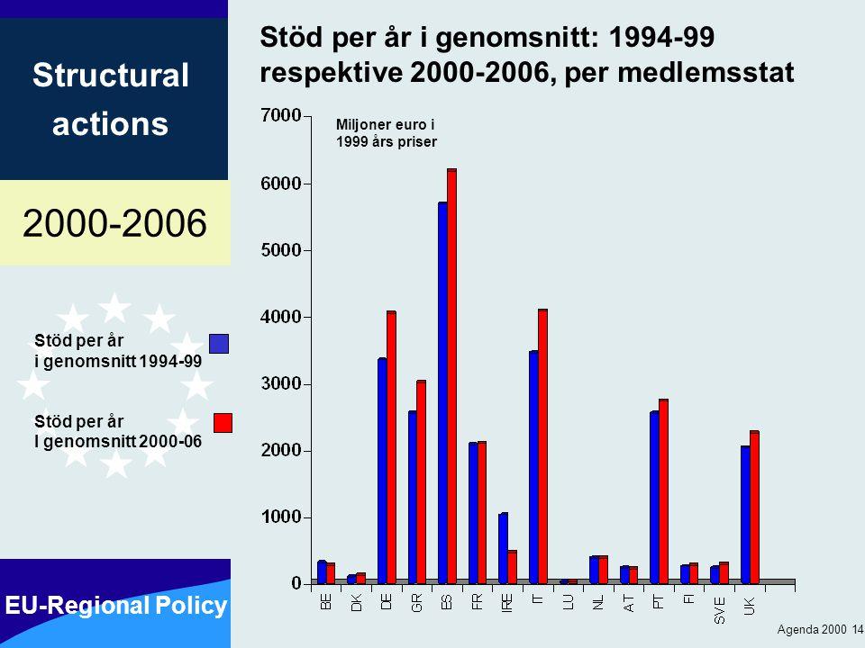 2000-2006 EU-Regional Policy Structural actions Agenda 2000 14 Stöd per år i genomsnitt: 1994-99 respektive 2000-2006, per medlemsstat Stöd per år i genomsnitt 1994-99 Stöd per år I genomsnitt 2000-06 Miljoner euro i 1999 års priser