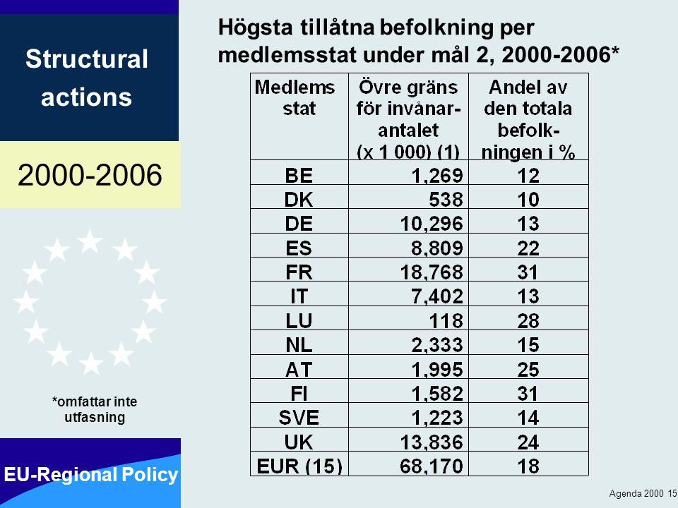2000-2006 EU-Regional Policy Structural actions Agenda 2000 15 Högsta tillåtna befolkning per medlemsstat under mål 2, 2000-2006* *omfattar inte utfasning