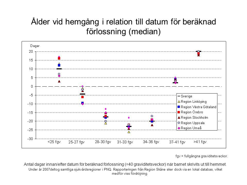 Ålder vid hemgång i relation till datum för beräknad förlossning (median) Antal dagar innan/efter datum för beräknad förlossning (=40 graviditetsveckor) när barnet skrivits ut till hemmet.