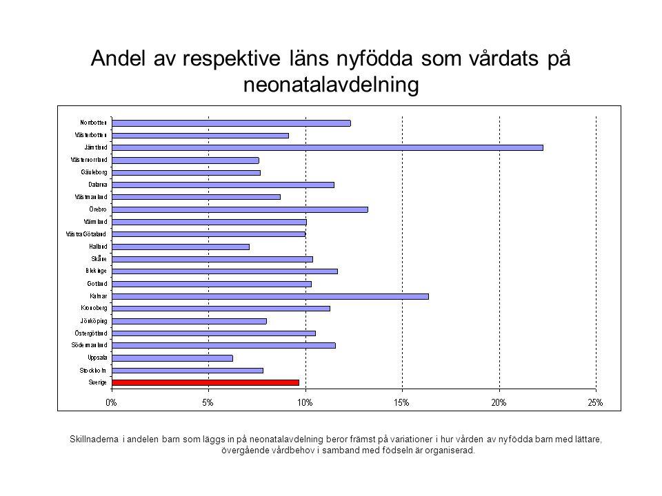 Andel av respektive läns nyfödda som vårdats på neonatalavdelning Skillnaderna i andelen barn som läggs in på neonatalavdelning beror främst på variat