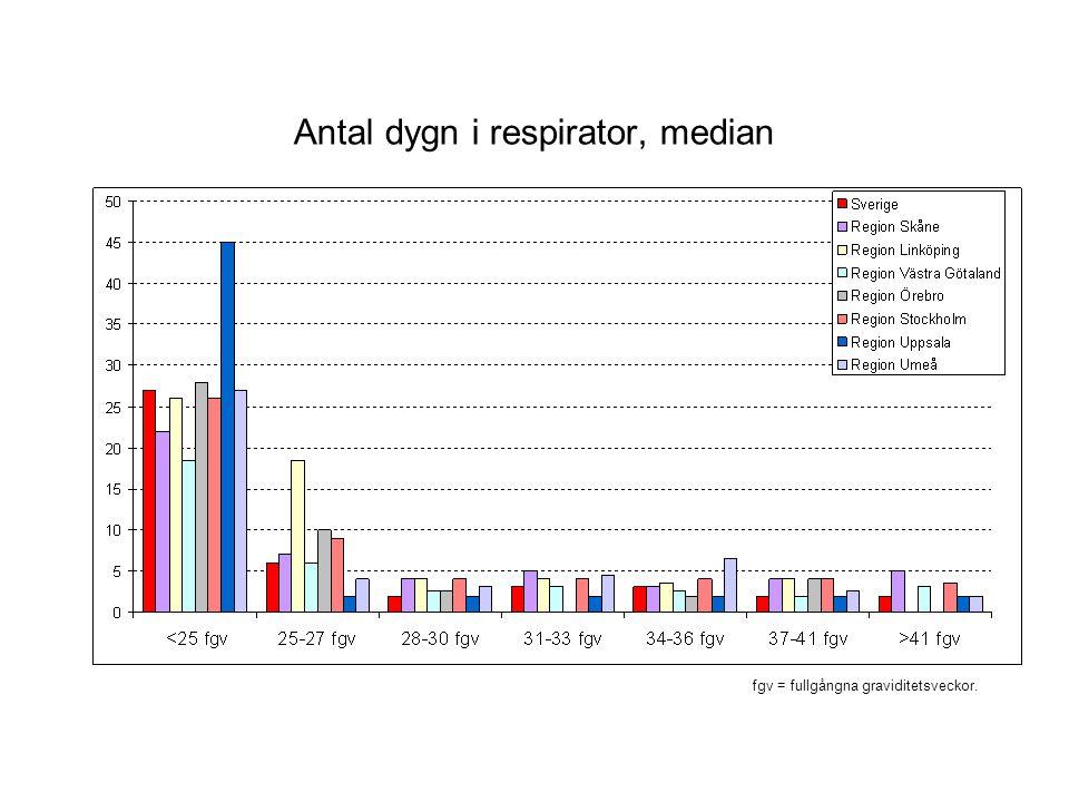 Antal dygn i respirator, median fgv = fullgångna graviditetsveckor.