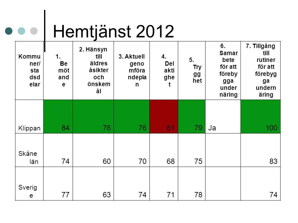 Hemtjänst 2012 Kommu ner/ sta dsd elar 1. Be möt and e 2. Hänsyn till äldres åsikter och önskem ål 3. Aktuell geno mföra ndepla n 4. Del akti ghe t 5.