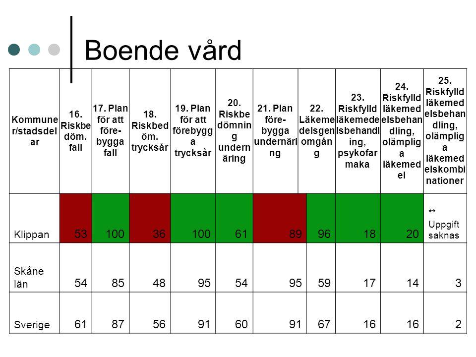 Boende vård Kommune r/stadsdel ar 16. Riskbe döm.