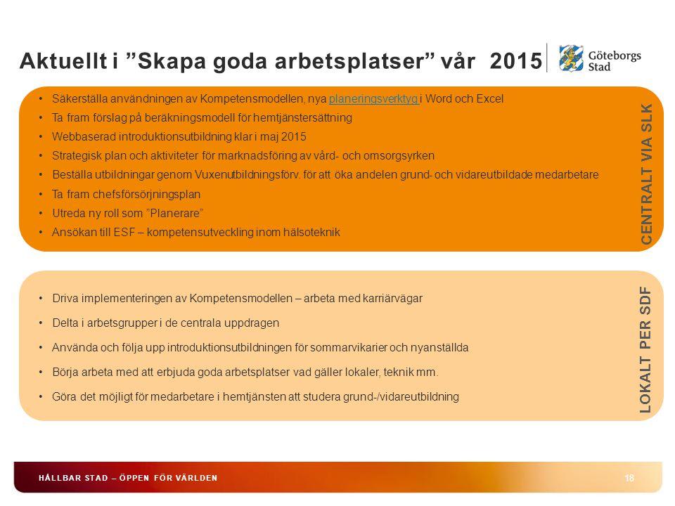 Aktuellt i Skapa goda arbetsplatser vår 2015 18 HÅLLBAR STAD – ÖPPEN FÖR VÄRLDEN Säkerställa användningen av Kompetensmodellen, nya planeringsverktyg i Word och Excelplaneringsverktyg Ta fram förslag på beräkningsmodell för hemtjänstersättning Webbaserad introduktionsutbildning klar i maj 2015 Strategisk plan och aktiviteter för marknadsföring av vård- och omsorgsyrken Beställa utbildningar genom Vuxenutbildningsförv.