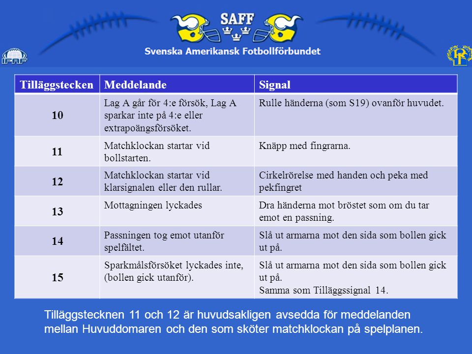 TilläggsteckenMeddelandeSignal 16 Visa mig till den punkt där bollen gick utanför spelfältet.