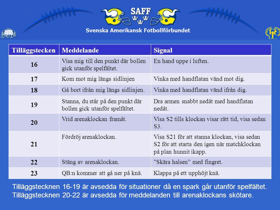 TilläggsteckenMeddelandeSignal 24 Laget som jag har ansvar för har 10 eller färre spelare på spelfältet.