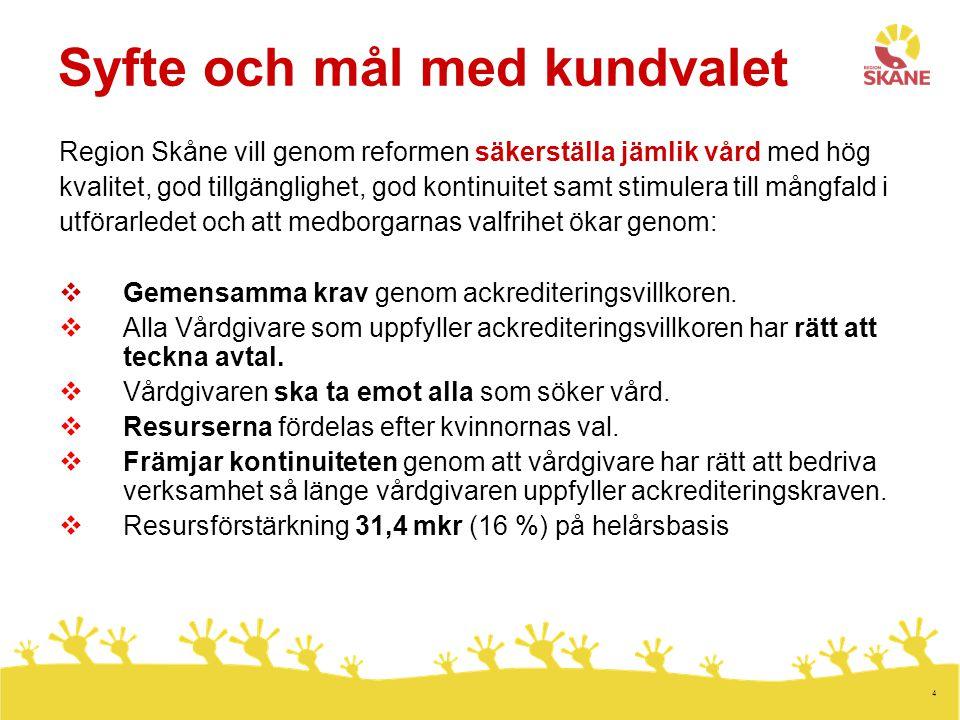 4 Syfte och mål med kundvalet Region Skåne vill genom reformen säkerställa jämlik vård med hög kvalitet, god tillgänglighet, god kontinuitet samt stimulera till mångfald i utförarledet och att medborgarnas valfrihet ökar genom:  Gemensamma krav genom ackrediteringsvillkoren.