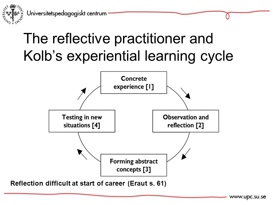 The reflective practitioner and Kolb's experiential learning cycle Reflection difficult at start of career (Eraut s.