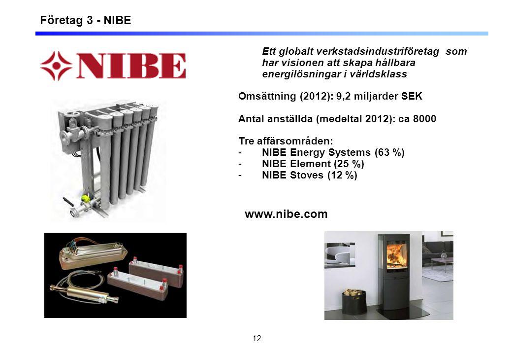 12 Företag 3 - NIBE Ett globalt verkstadsindustriföretag som har visionen att skapa hållbara energilösningar i världsklass Omsättning (2012): 9,2 miljarder SEK Antal anställda (medeltal 2012): ca 8000 Tre affärsområden: -NIBE Energy Systems (63 %) -NIBE Element (25 %) -NIBE Stoves (12 %) www.nibe.com