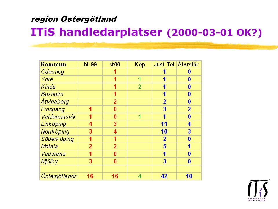 region Östergötland ITiS handledarplatser (2000-03-01 OK )