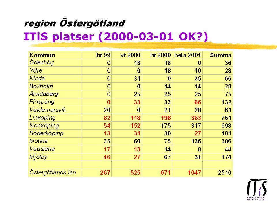 region Östergötland ITiS platser (2000-03-01 OK )