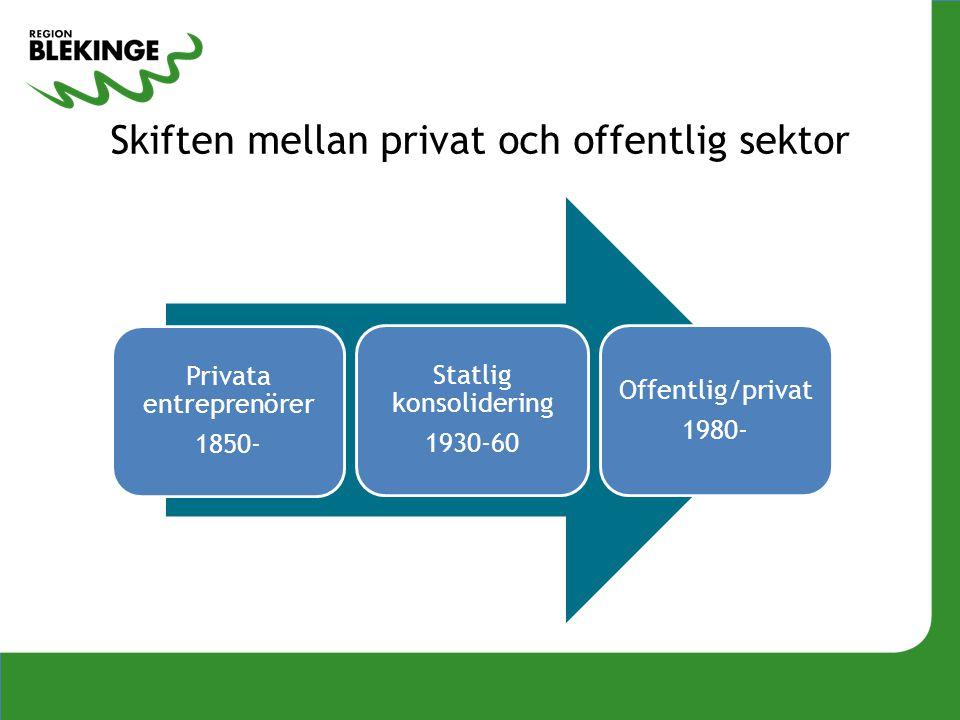 Skiften mellan privat och offentlig sektor Privata entreprenörer 1850- Statlig konsolidering 1930-60 Offentlig/privat 1980-