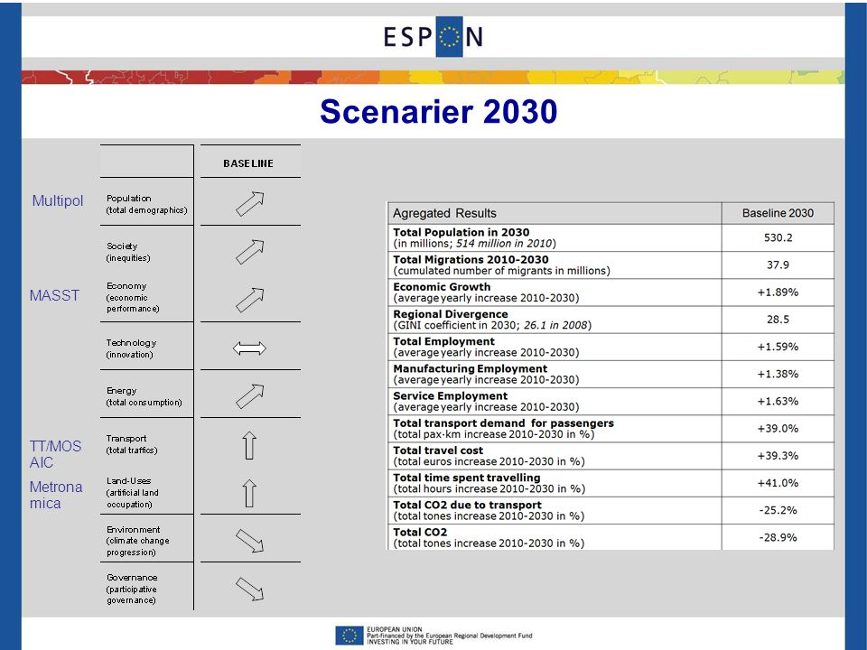 Scenarier 2030 Multipol MASST TT/MOS AIC Metrona mica