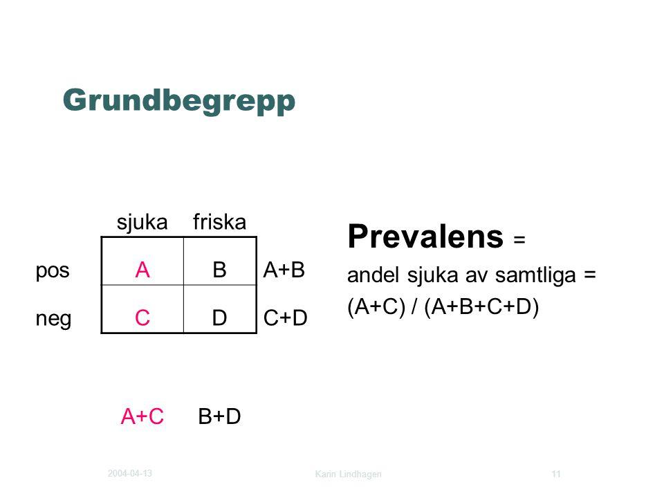 2004-04-13 Karin Lindhagen 11 Grundbegrepp Prevalens = andel sjuka av samtliga = (A+C) / (A+B+C+D) sjukafriska posABA+B negCDC+D A+CB+D