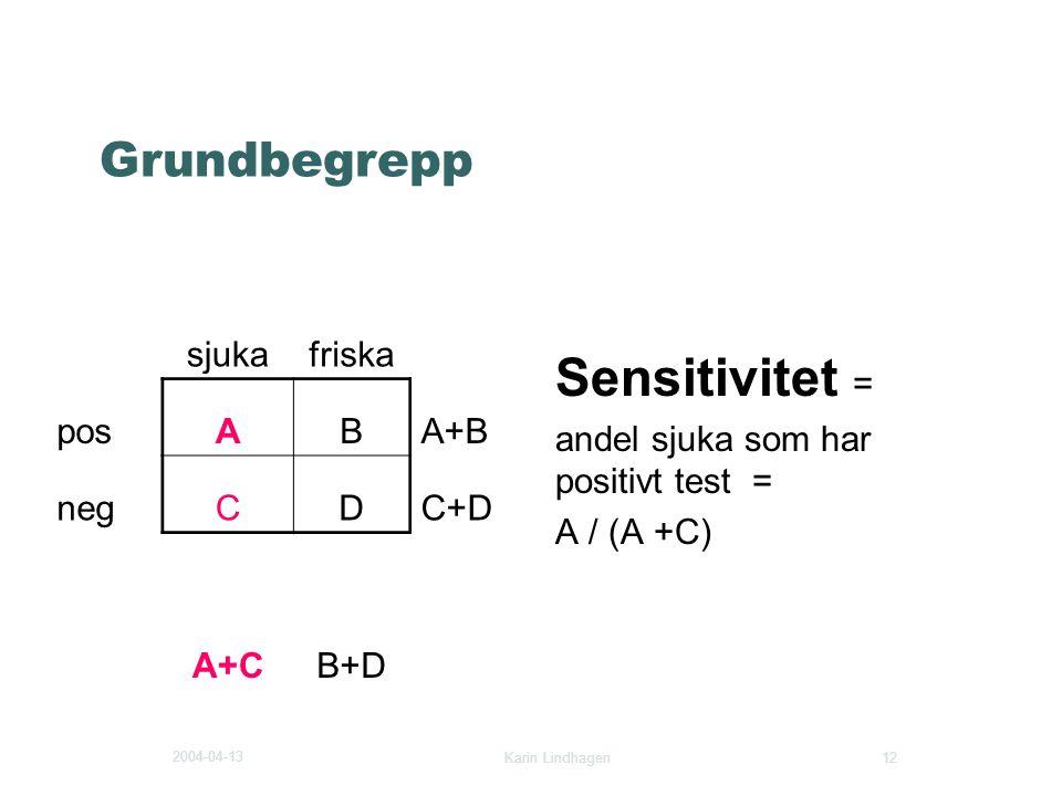 2004-04-13 Karin Lindhagen 12 Grundbegrepp Sensitivitet = andel sjuka som har positivt test = A / (A +C) sjukafriska posABA+B negCDC+D A+CB+D