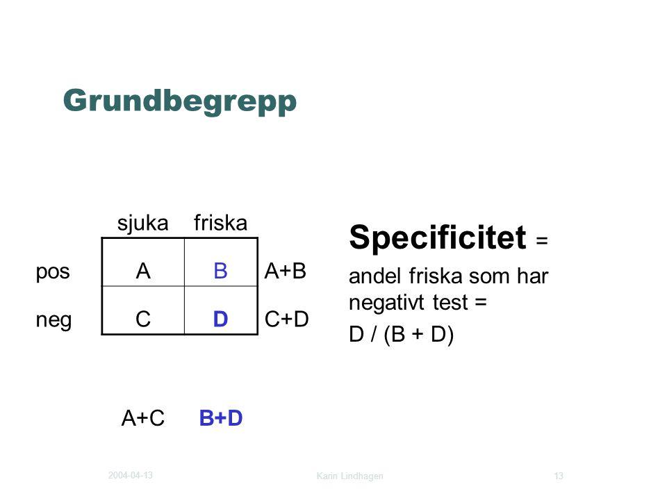 2004-04-13 Karin Lindhagen 13 Grundbegrepp Specificitet = andel friska som har negativt test = D / (B + D) sjukafriska posABA+B negCDC+D A+CB+D