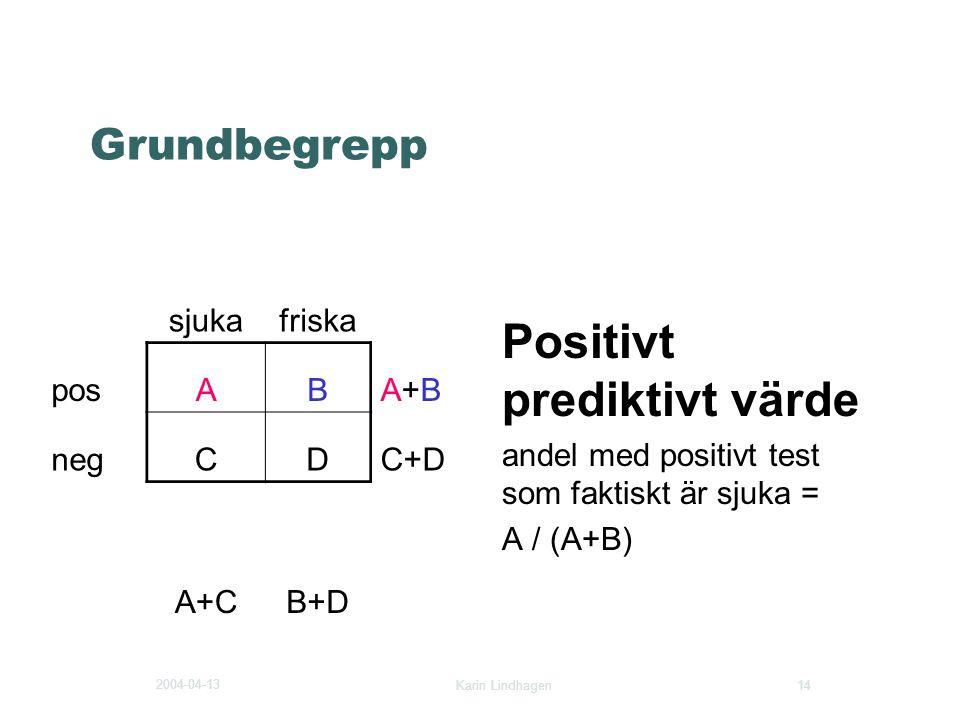 2004-04-13 Karin Lindhagen 14 Grundbegrepp Positivt prediktivt värde andel med positivt test som faktiskt är sjuka = A / (A+B) sjukafriska posABA+BA+B
