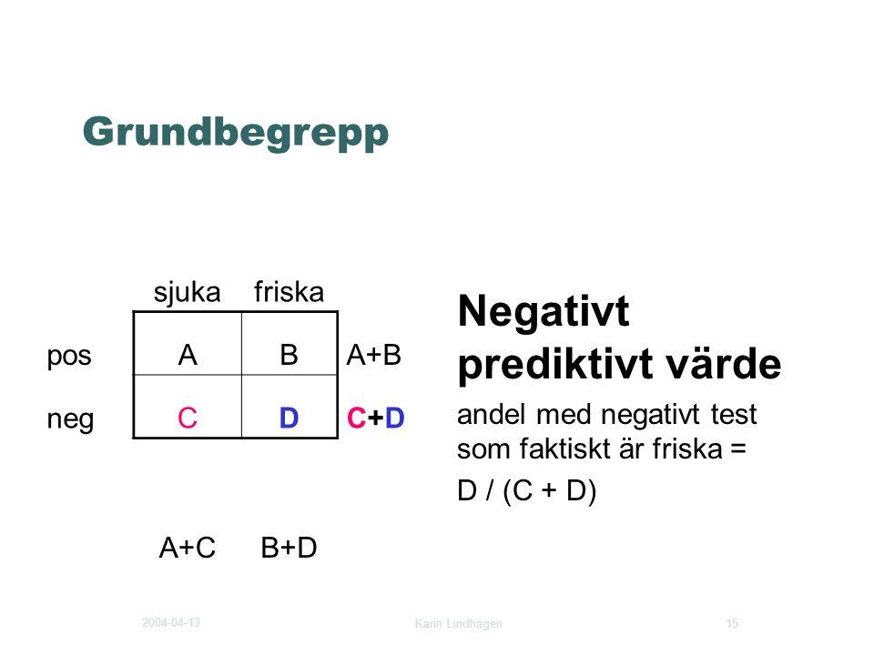 2004-04-13 Karin Lindhagen 15 Grundbegrepp Negativt prediktivt värde andel med negativt test som faktiskt är friska = D / (C + D) sjukafriska posABA+B