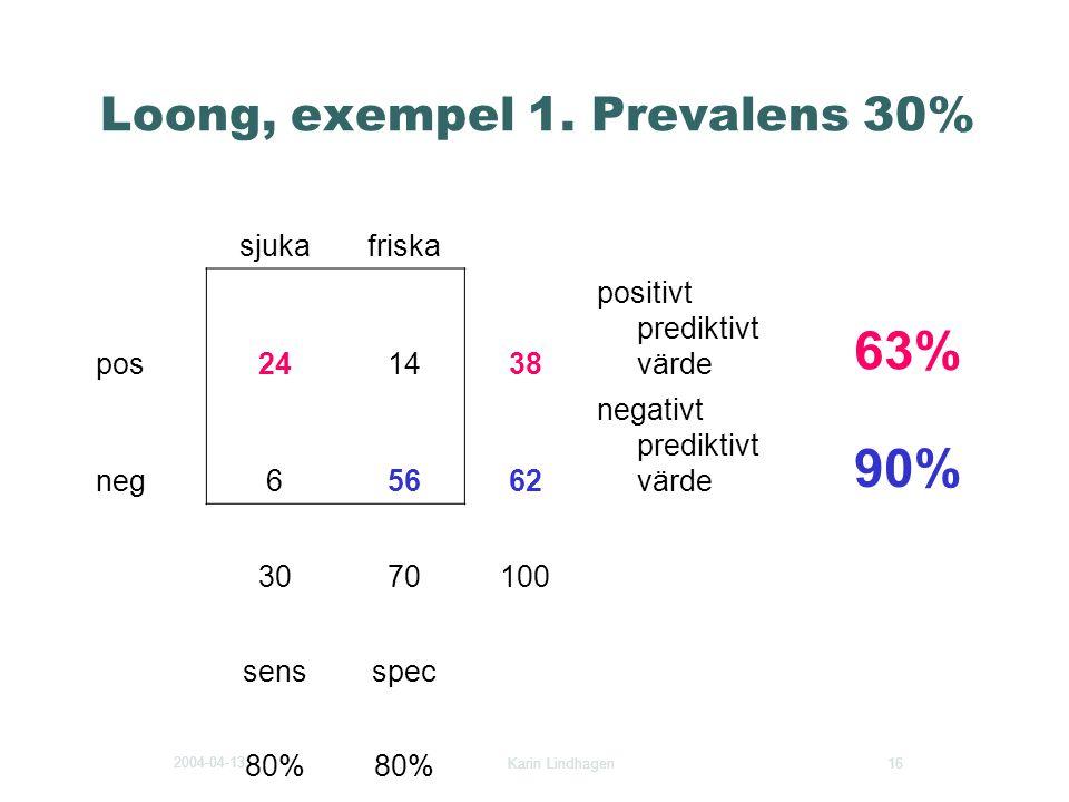 2004-04-13 Karin Lindhagen 16 Loong, exempel 1. Prevalens 30% sjukafriska pos241438 positivt prediktivt värde 63% neg65662 negativt prediktivt värde 9
